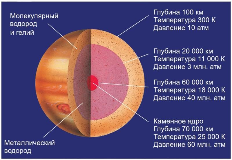 Из чего состоит Юпитер