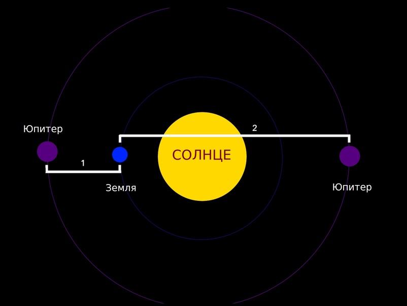 Какое расстояние от Земли до Юпитера