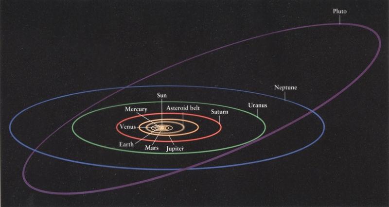 Чему равно расстояние от Земли до Плутона