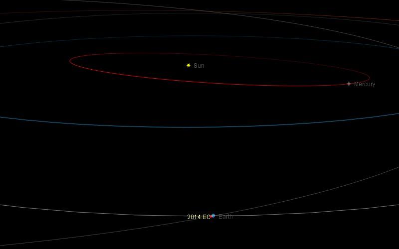Астероид 2014 EC