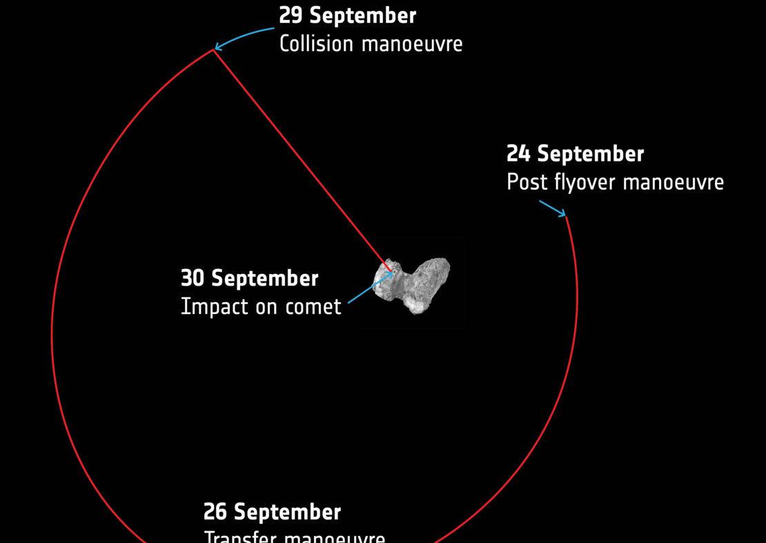 Последние орбиты Розетты