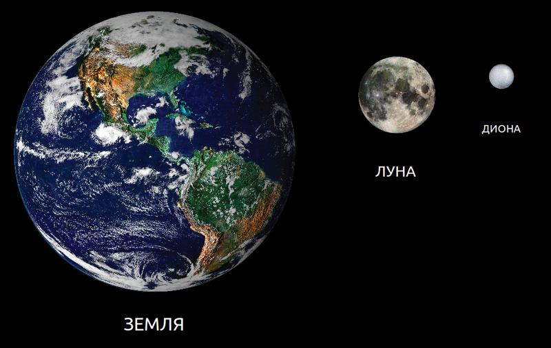 Земля, Луна и Диона