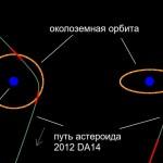 Пусть астероида 2012 DA14