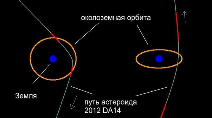 Интересные астрономические события 2013