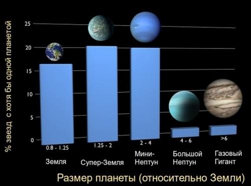 Размеры обнаруженных планет