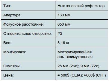 Характеристики телескопа