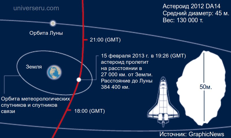 Астероид 2012 DA14