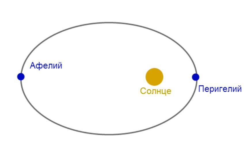 Какое расстояние от Земли до Сатурна