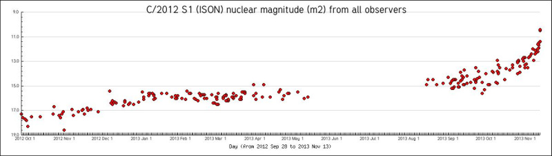 Оценки яркости ядра ISON