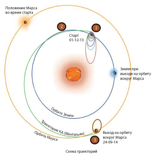 Траектория движения индийского спутника Марса МОМ