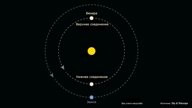 Какое расстояние от Земли до Венеры