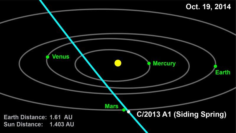 Комета Siding Spring и Марс