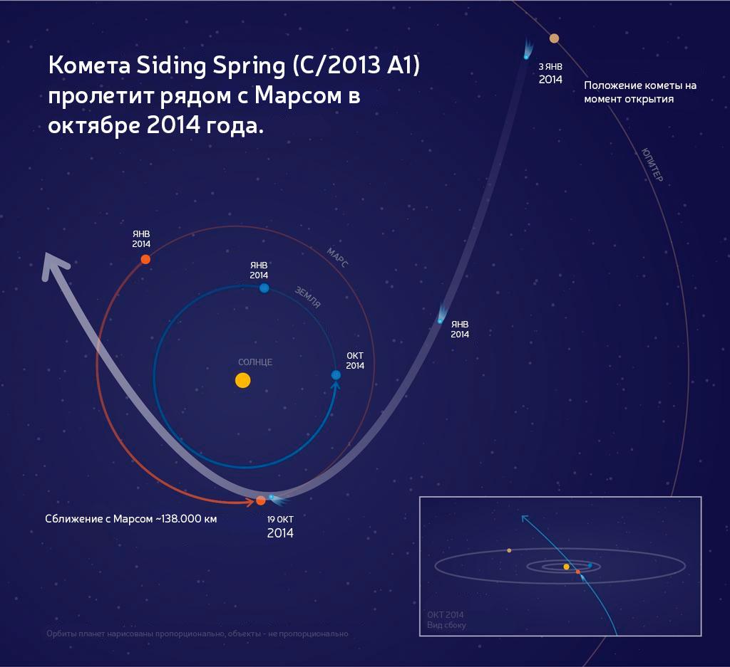 Комета C/2013 A1 Siding Spring