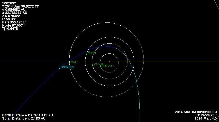 Предполагаемая траектория S002692