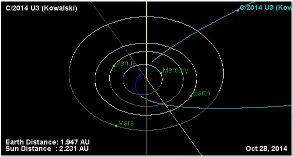 Новые кометы: C/2014 U3 (Kowalski)