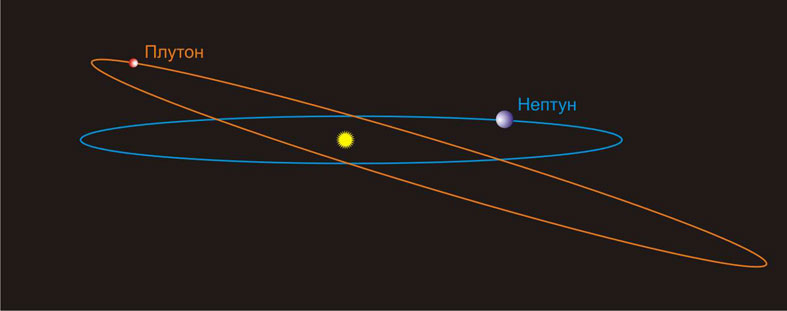 Орбита Плутона в сравнении с орбитой Нептуна
