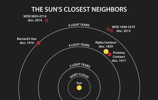 Ближайшие соседи Солнца