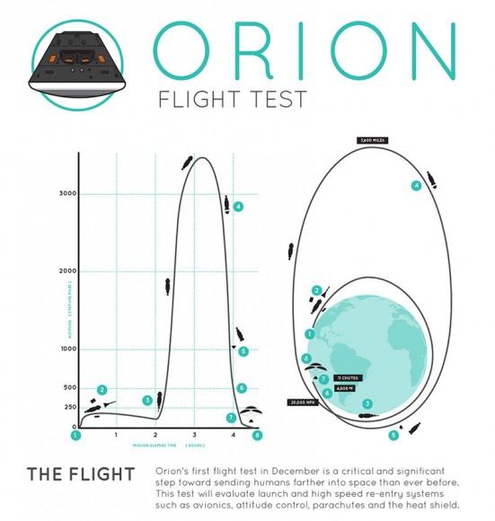 """Схема первого полета """"Ориона"""""""
