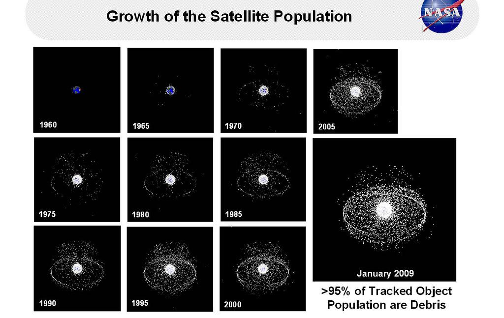 Рост популяции космического мусора