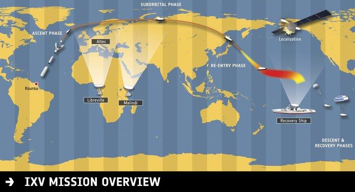 Схема первого полета IXV.