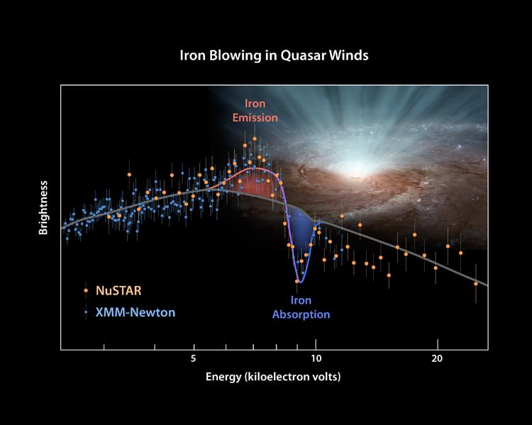 Результаты наблюдений телескопов XMM-Newton и NuSTAR