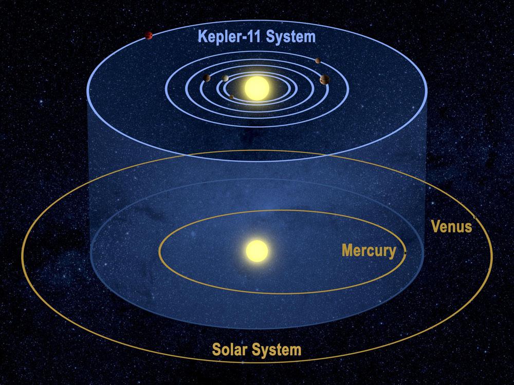 Система Kepler-11